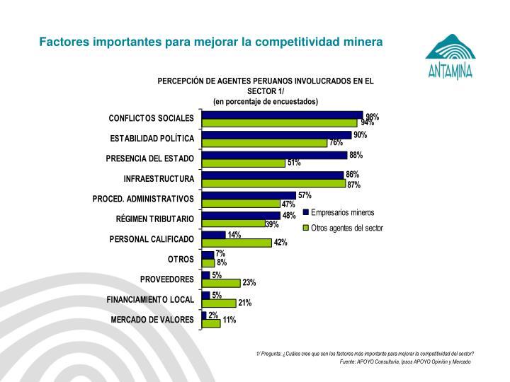 Factores importantes para mejorar la competitividad minera