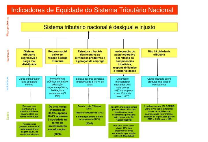 Indicadores de Equidade do Sistema Tributário Nacional