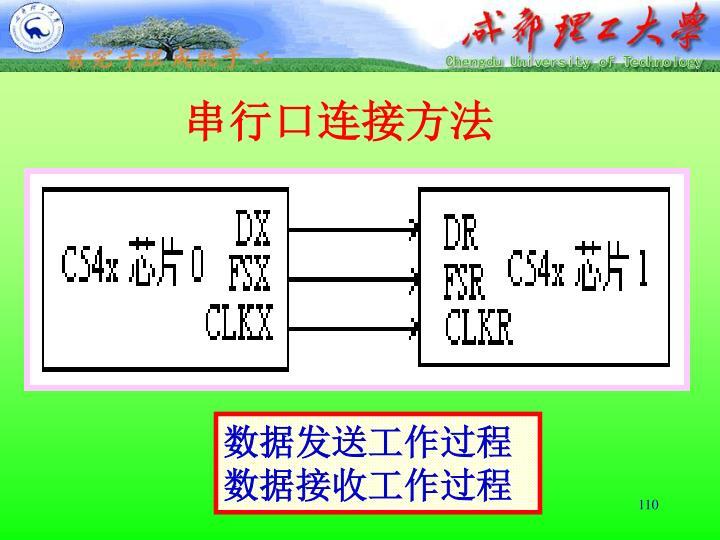 串行口连接方法