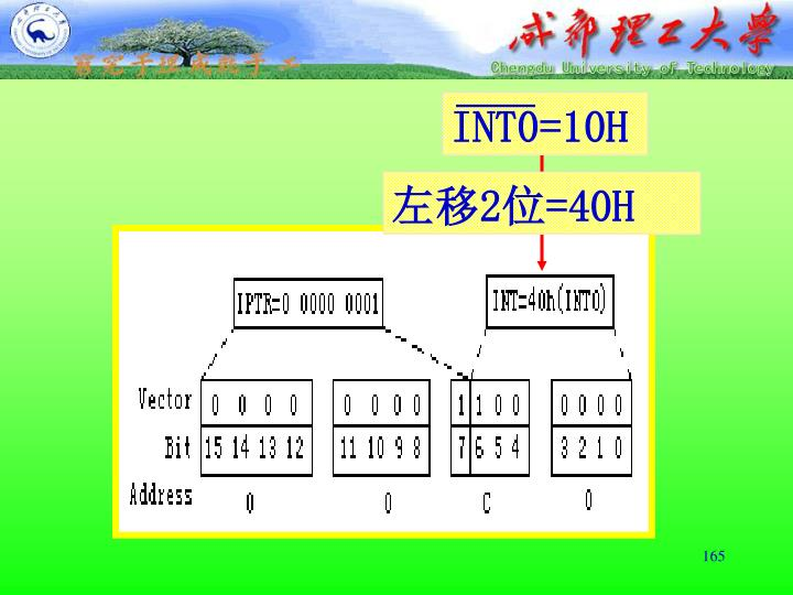 INT0=10H