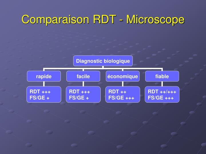 Comparaison RDT - Microscope
