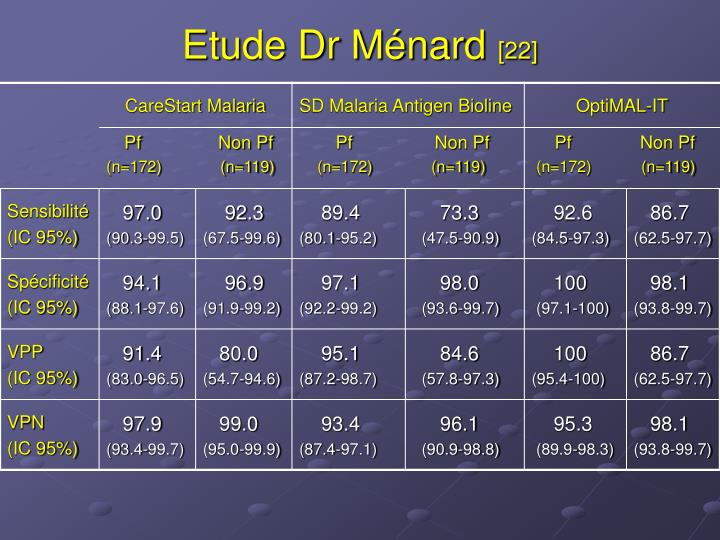 Etude Dr Ménard
