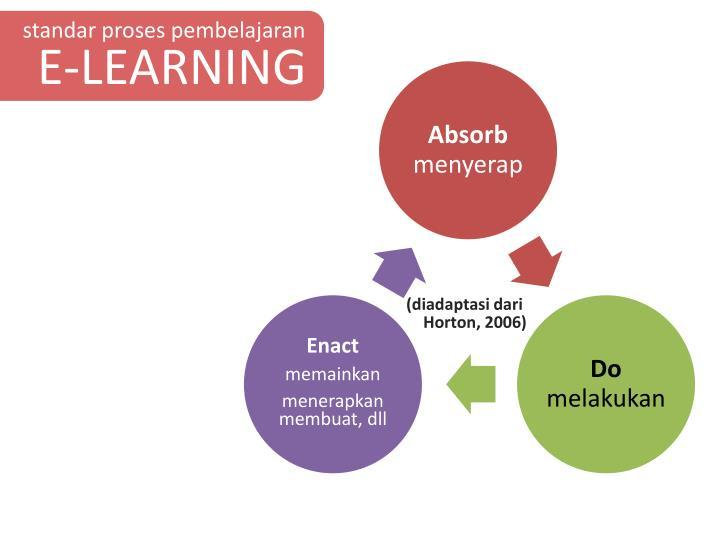 standar proses pembelajaran