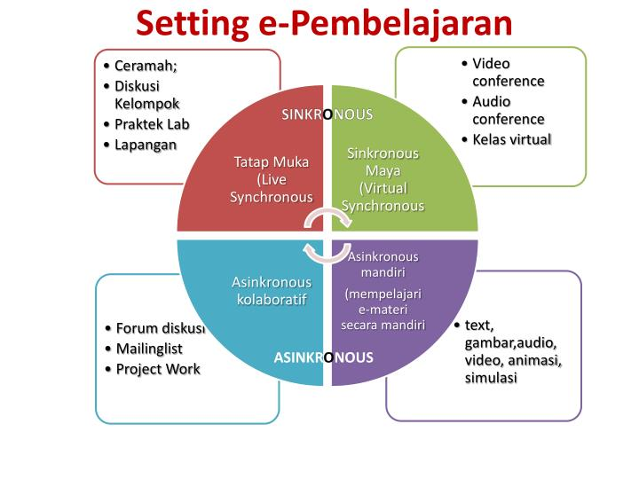 Setting e-Pembelajaran