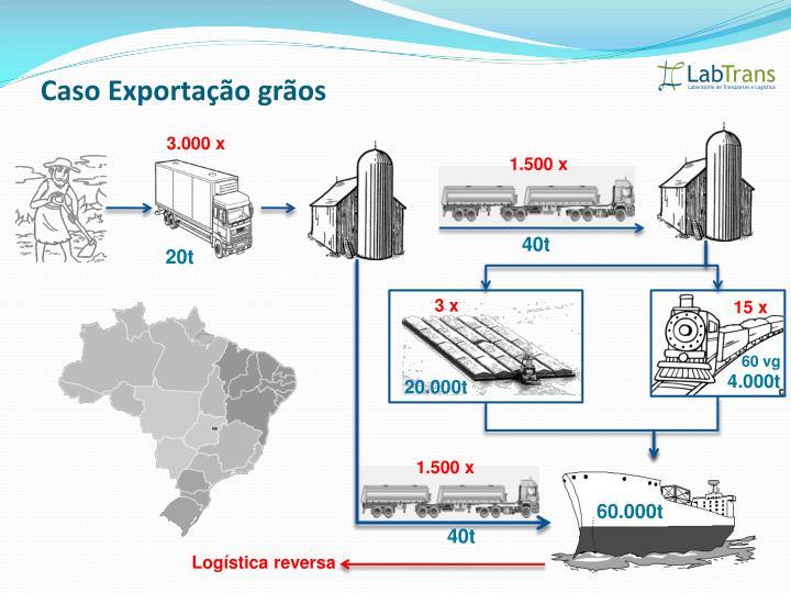 Caso Exportação grãos