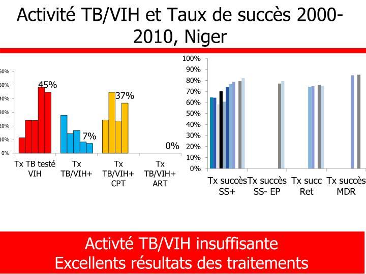 Activité TB/VIH et Taux de succès 2000-2010, Niger