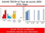 activit tb vih et taux de succ s 2000 2010 niger