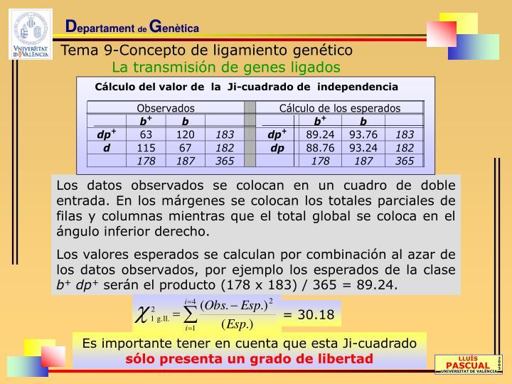 Cálculo del valor de  la  Ji-cuadrado de  independencia