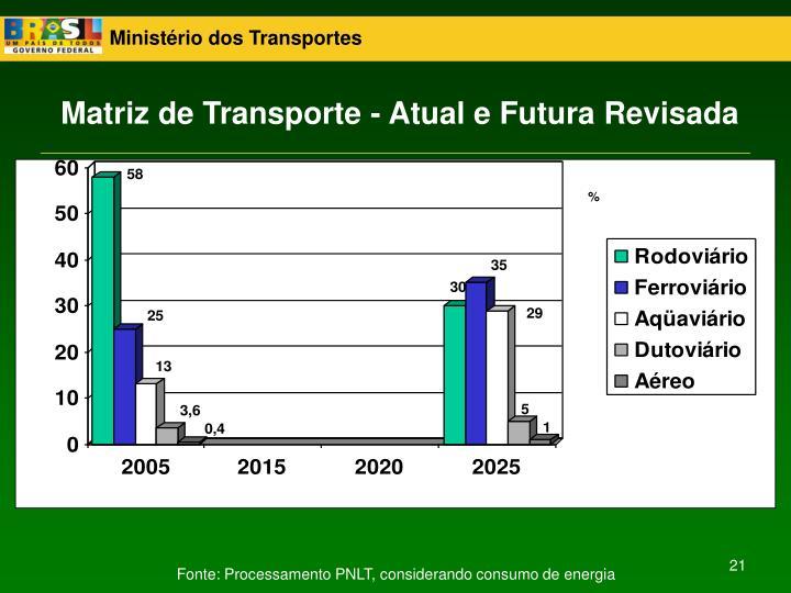 Matriz de Transporte - Atual e Futura Revisada