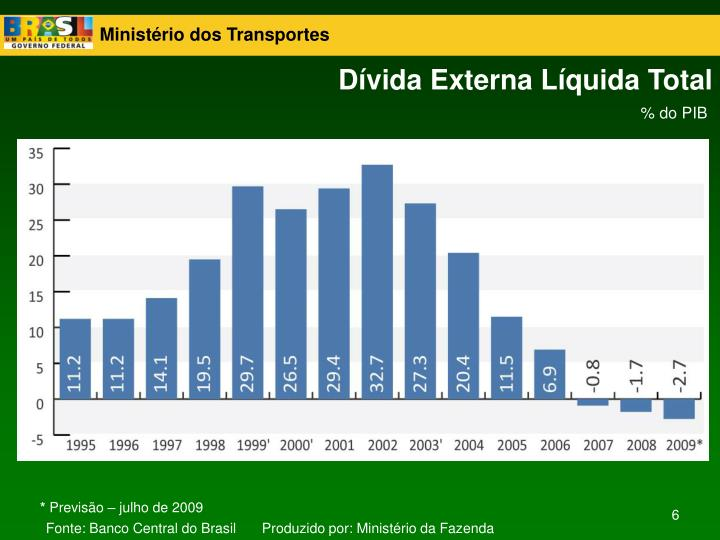 Dívida Externa Líquida Total