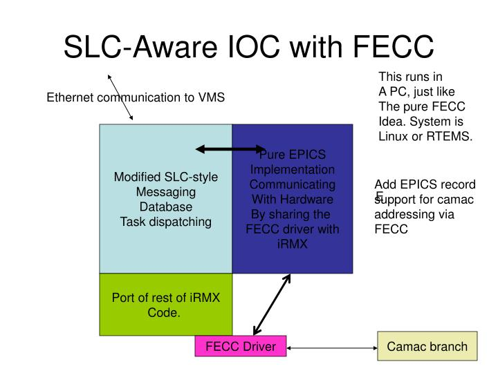 SLC-Aware IOC with FECC