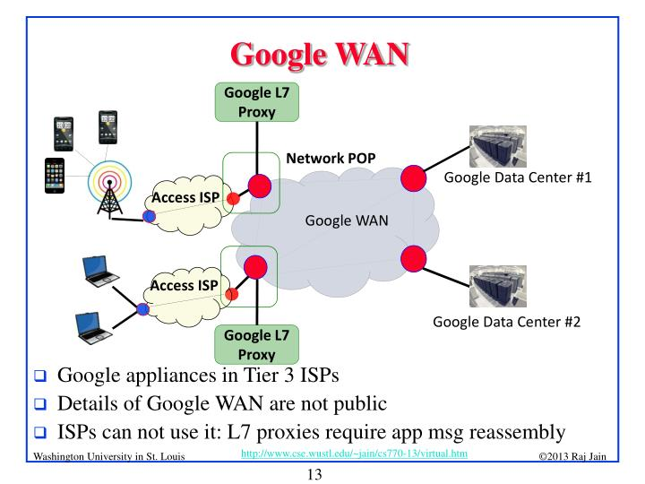Google WAN