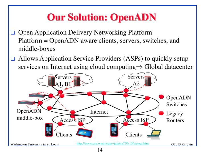 Our Solution: OpenADN