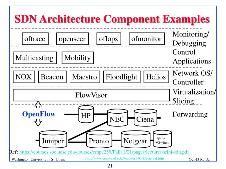 SDN Architecture Component Examples