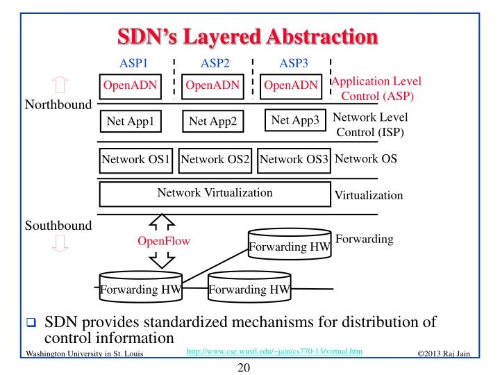SDN's Layered Abstraction