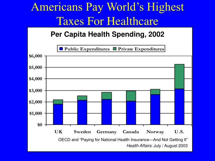 Americans Pay World's Highest Taxes For Healthcare