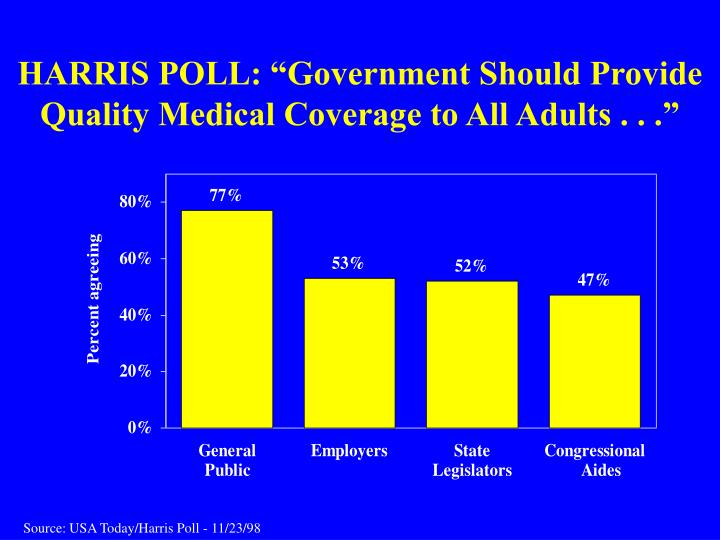 "HARRIS POLL: ""Government Should Provide"