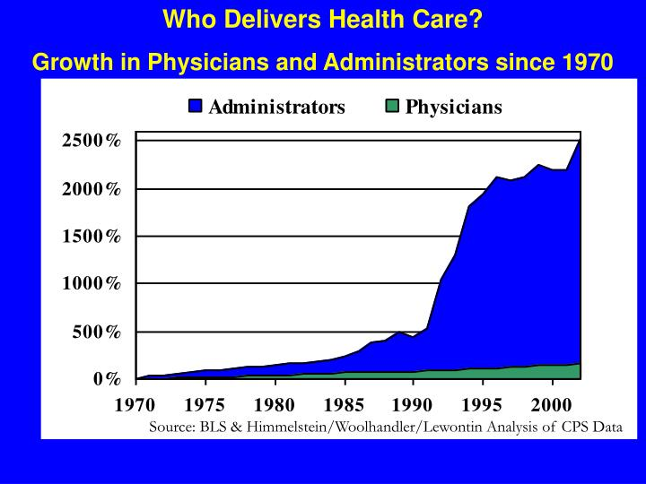 Who Delivers Health Care?