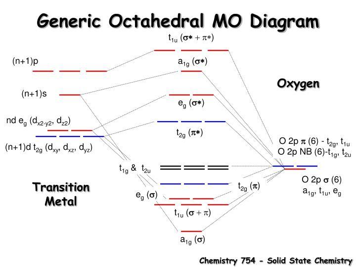 Generic Octahedral MO Diagram
