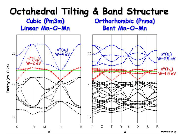 Octahedral Tilting & Band Structure