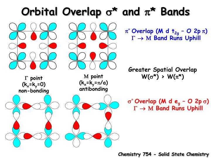 Orbital Overlap