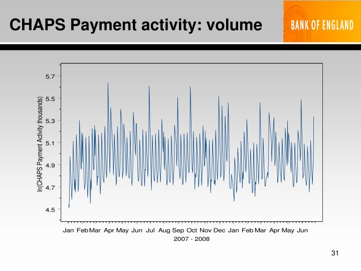 CHAPS Payment activity: volume