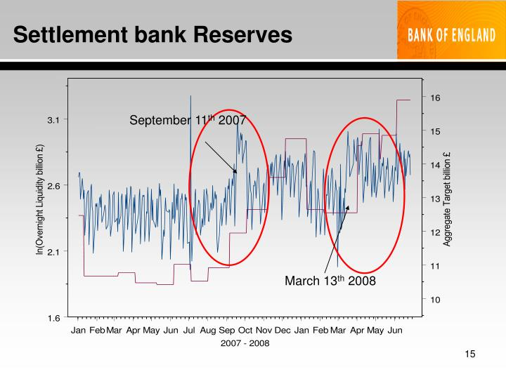 Settlement bank Reserves