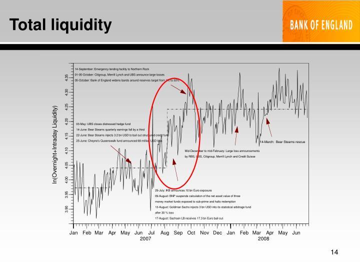 Total liquidity