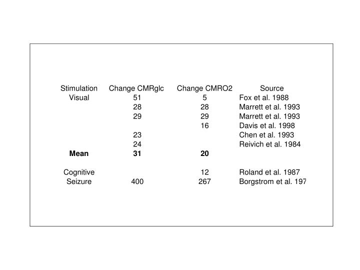 Shulman and Rothman PNAS, 1998