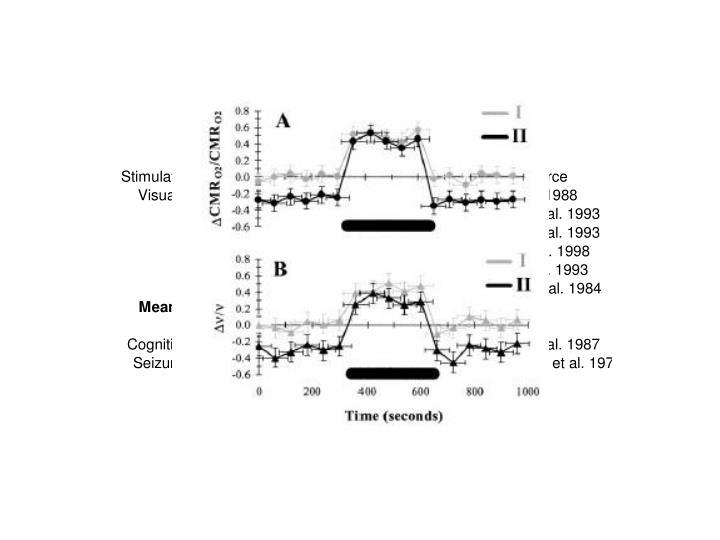Hyder et al. PNAS, 2002