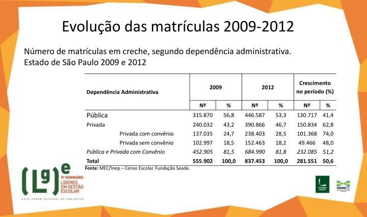 Evolução das matrículas 2009-2012
