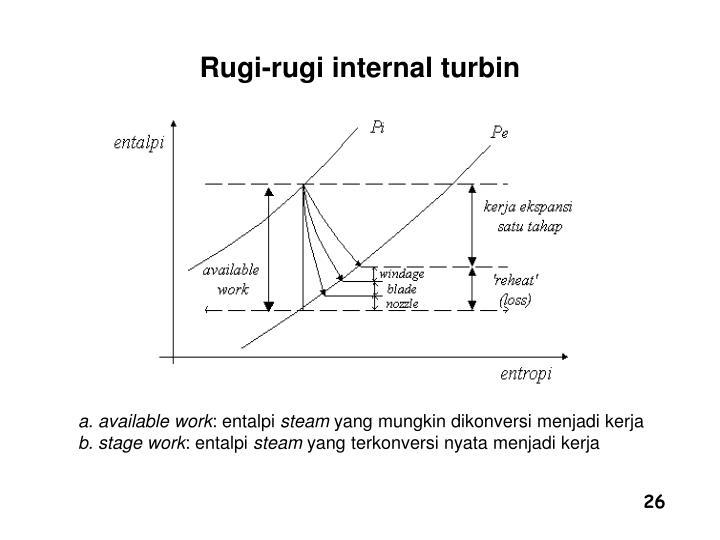 Rugi-rugi internal turbin