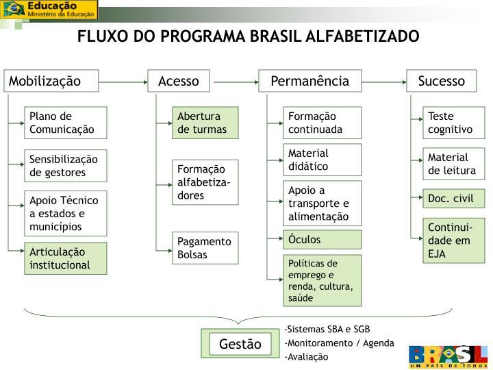 FLUXO DO PROGRAMA BRASIL ALFABETIZADO