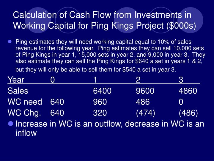 Calculation of Cash Flow from Investments in Working Capital for Ping Kings Project ($000s)