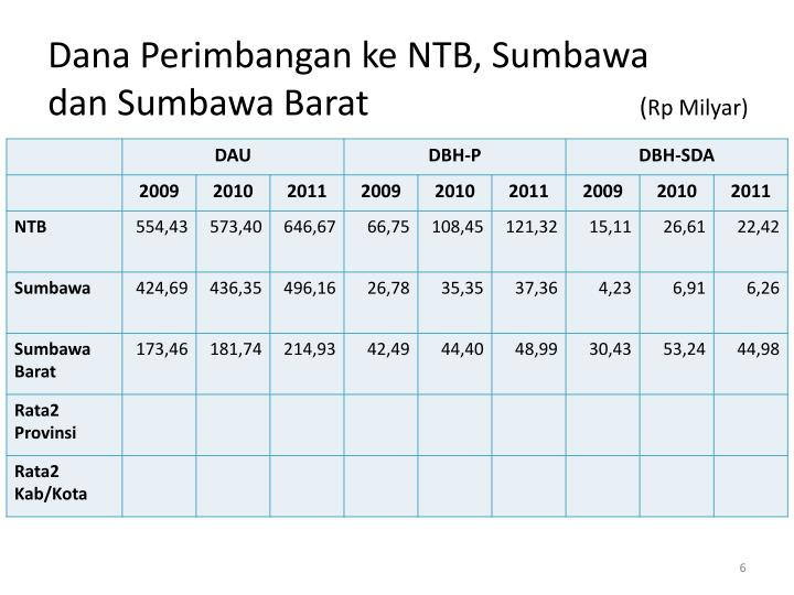 Dana Perimbangan ke NTB, Sumbawa