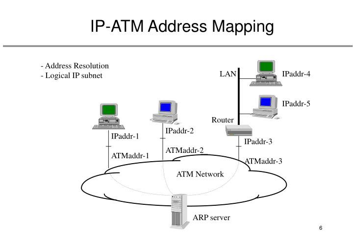 IP-ATM Address Mapping