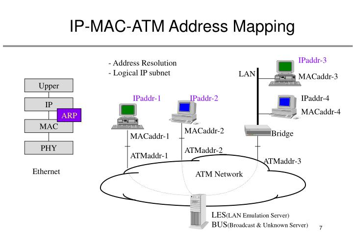 IP-MAC-ATM Address Mapping