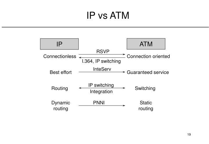 IP vs ATM
