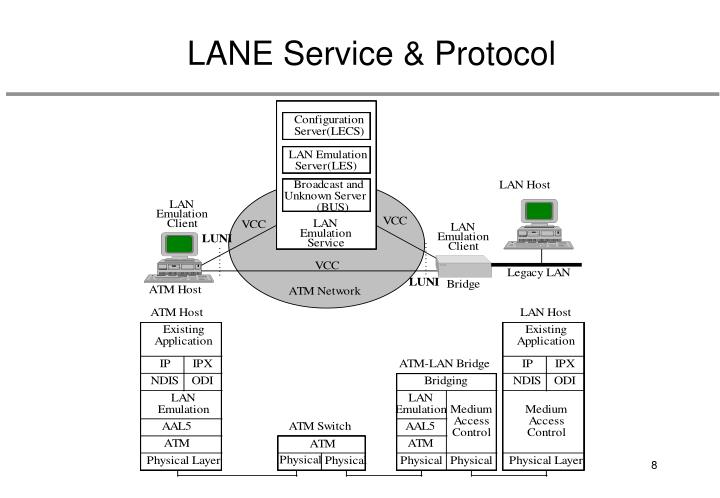 LANE Service & Protocol
