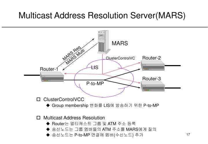 Multicast Address Resolution Server(MARS)