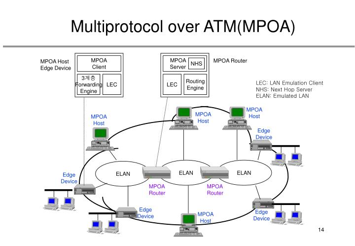 Multiprotocol over ATM(MPOA)