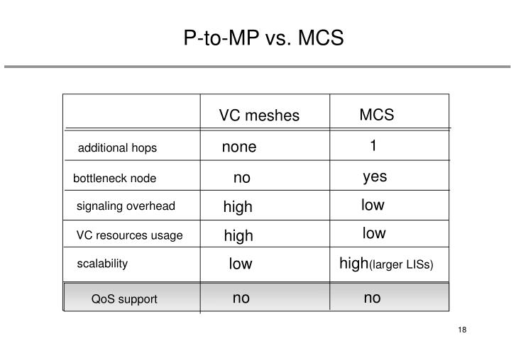 P-to-MP vs. MCS