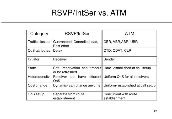 RSVP/IntSer vs. ATM