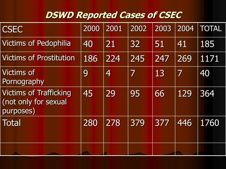 DSWD Reported Cases of CSEC