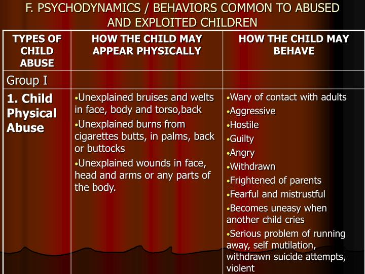 F. PSYCHODYNAMICS / BEHAVIORS COMMON TO ABUSED AND EXPLOITED CHILDREN