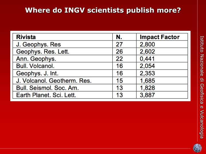 Where do INGV scientists publish more?