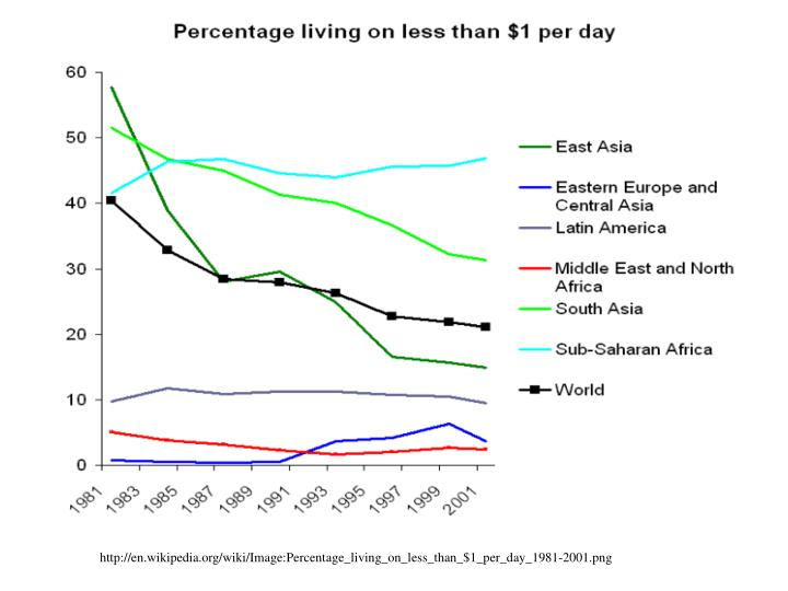 http://en.wikipedia.org/wiki/Image:Percentage_living_on_less_than_$1_per_day_1981-2001.png