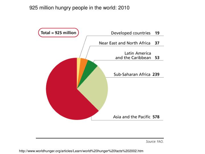 925 million hungry people in the world: 2010