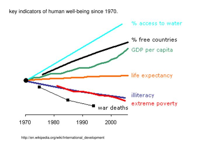 key indicators of human well-being since 1970.