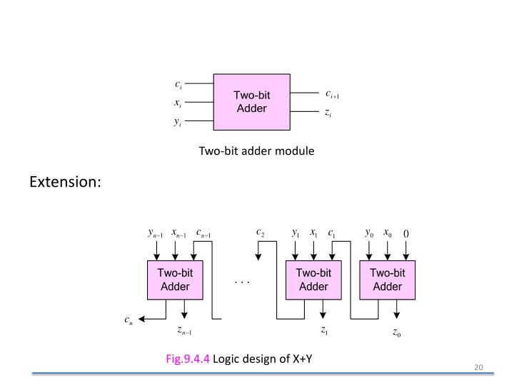 Two-bit adder module